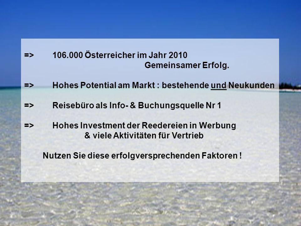 15 => 106.000 Österreicher im Jahr 2010 Gemeinsamer Erfolg. => Hohes Potential am Markt : bestehende und Neukunden => Reisebüro als Info- & Buchungsqu