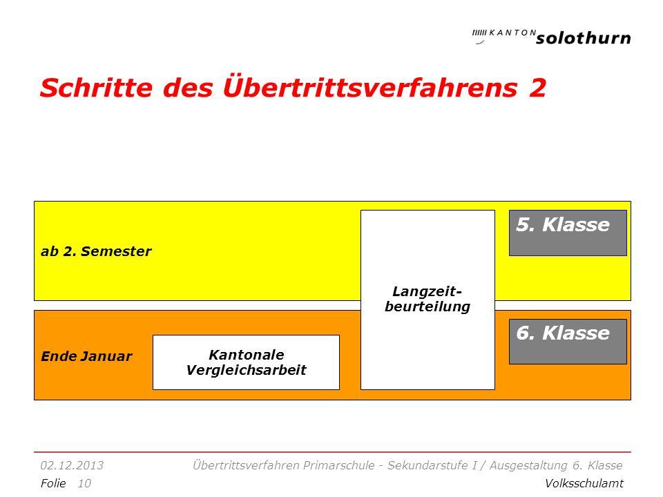 FolieVolksschulamt Schritte des Übertrittsverfahrens 2 02.12.2013Übertrittsverfahren Primarschule - Sekundarstufe I / Ausgestaltung 6.