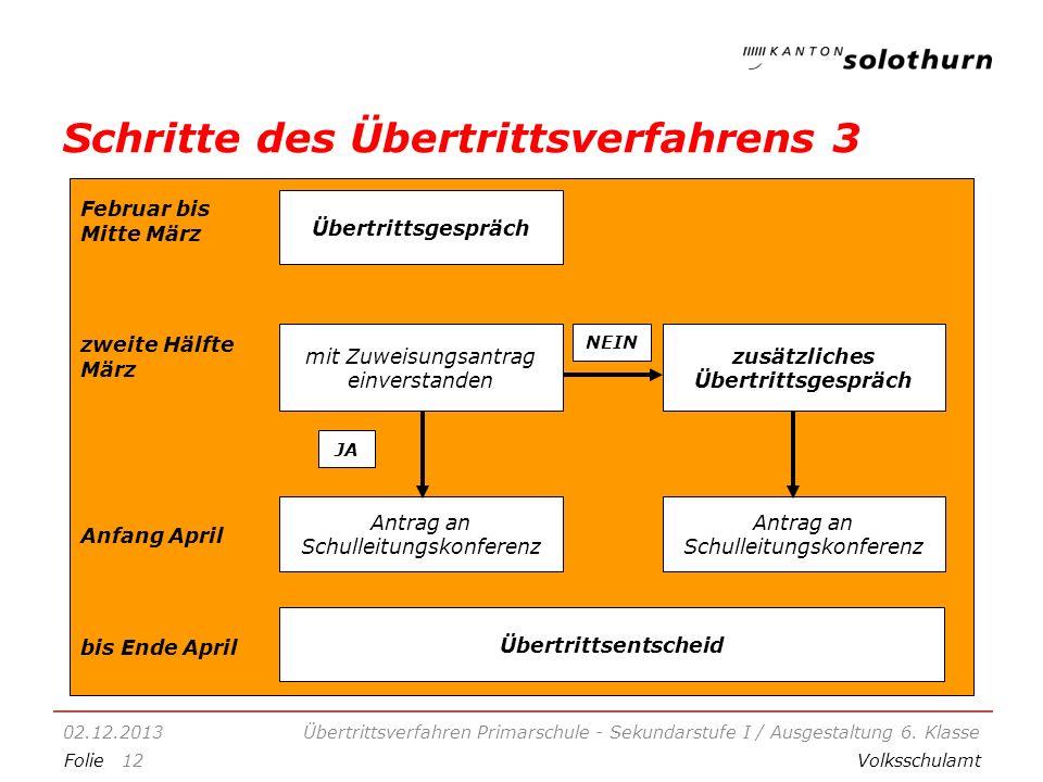 FolieVolksschulamt Schritte des Übertrittsverfahrens 3 02.12.2013Übertrittsverfahren Primarschule - Sekundarstufe I / Ausgestaltung 6.