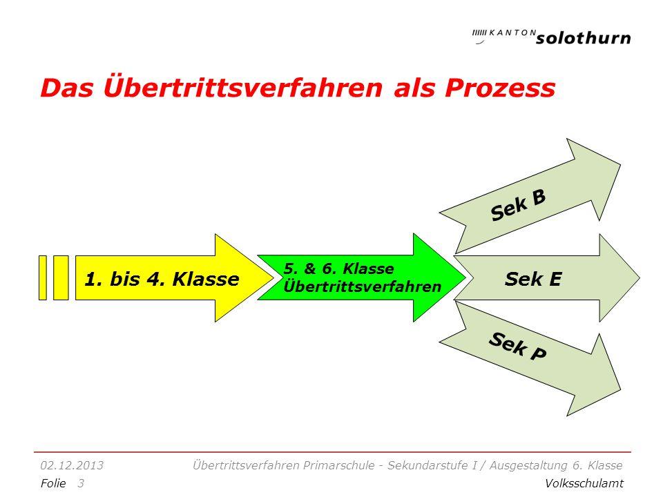 FolieVolksschulamt Das Übertrittsverfahren als Prozess 02.12.2013Übertrittsverfahren Primarschule - Sekundarstufe I / Ausgestaltung 6.
