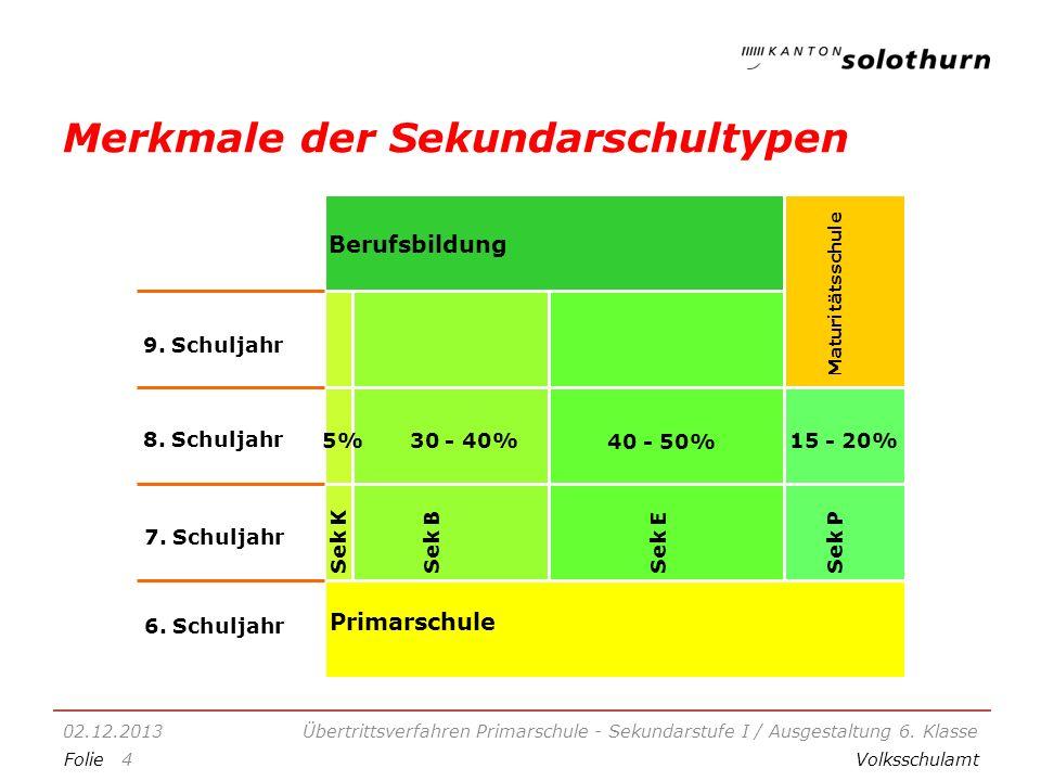 FolieVolksschulamt Merkmale der Sekundarschultypen 02.12.2013Übertrittsverfahren Primarschule - Sekundarstufe I / Ausgestaltung 6.
