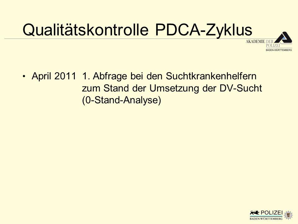Qualitätskontrolle PDCA-Zyklus April 20111. Abfrage bei den Suchtkrankenhelfern zum Stand der Umsetzung der DV-Sucht (0-Stand-Analyse)