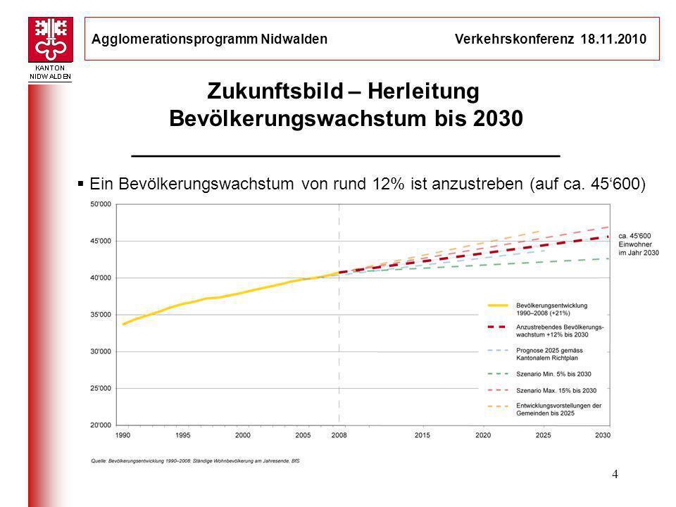 Agglomerationsprogramm Nidwalden Verkehrskonferenz 18.11.2010 4 Ein Bevölkerungswachstum von rund 12% ist anzustreben (auf ca. 45600) Zukunftsbild – H