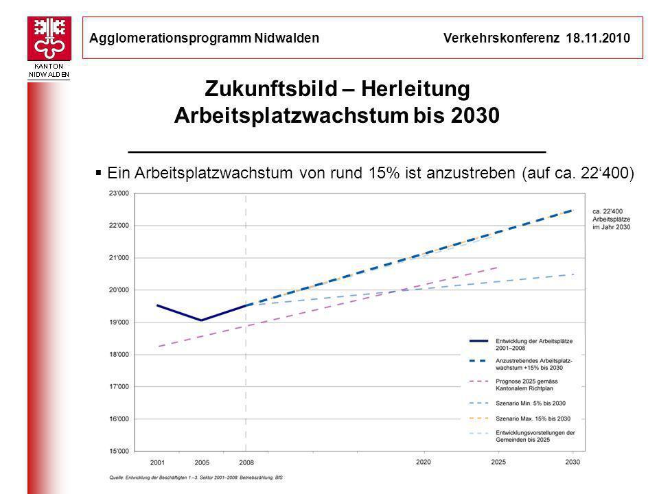 Agglomerationsprogramm Nidwalden Verkehrskonferenz 18.11.2010 6 Ein Arbeitsplatzwachstum von rund 15% ist anzustreben (auf ca. 22400) Zukunftsbild – H