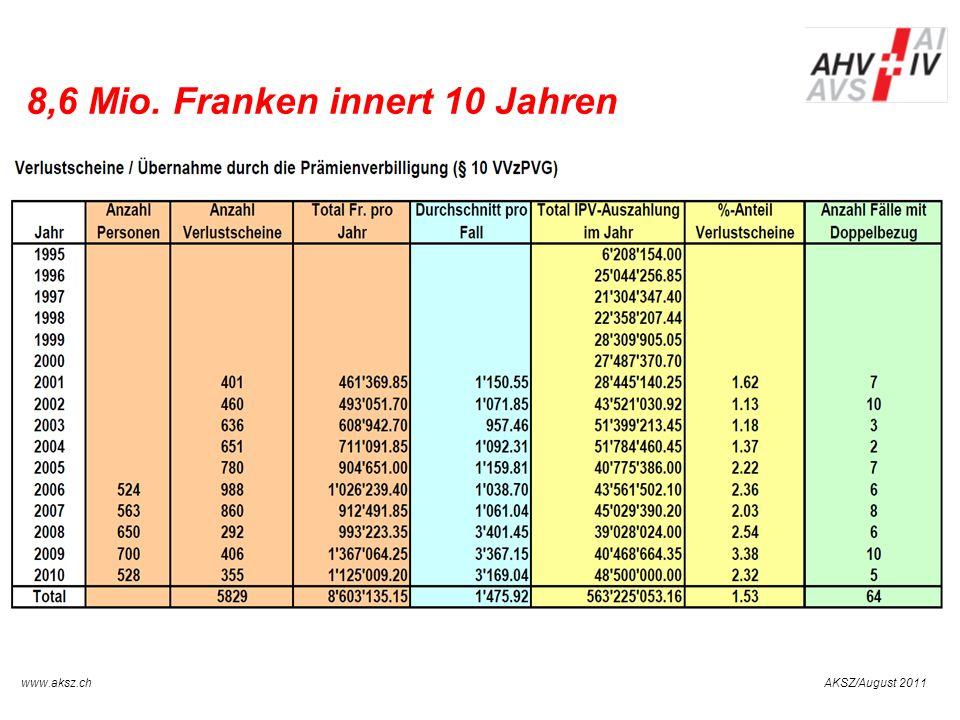 AKSZ/August 2011www.aksz.ch AUSGLEICHSKASSE IV-STELLE SCHWYZ Neue Regelung Art.