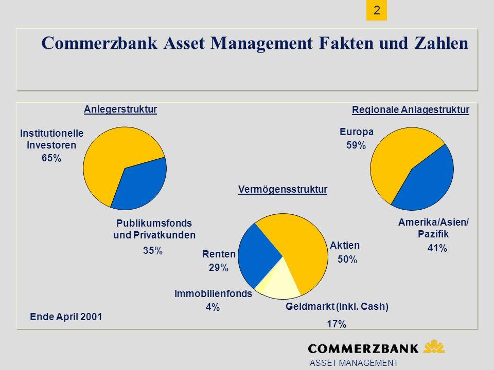 2 Commerzbank Asset Management Fakten und Zahlen Ende April 2001 Regionale Anlagestruktur Amerika/Asien/ Pazifik 41% Europa 59% Geldmarkt (Inkl.