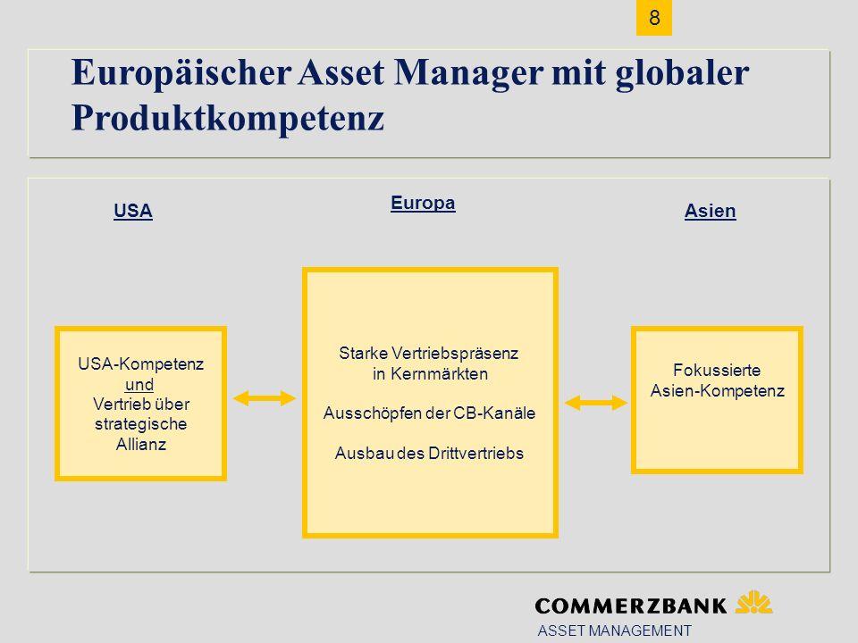 8 ASSET MANAGEMENT Europäischer Asset Manager mit globaler Produktkompetenz Fokussierte Asien-Kompetenz USA-Kompetenz und Vertrieb über strategische Allianz Starke Vertriebspräsenz in Kernmärkten Ausschöpfen der CB-Kanäle Ausbau des Drittvertriebs Asien Europa USA