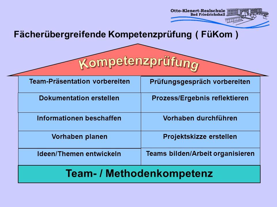 Team-Präsentation vorbereiten Prüfungsgespräch vorbereiten Dokumentation erstellenProzess/Ergebnis reflektieren Informationen beschaffenVorhaben durch