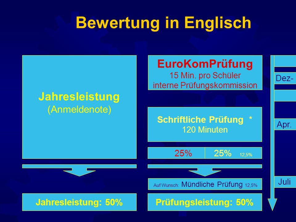 Bewertung in Englisch Jahresleistung: 50%Prüfungsleistung: 50% Auf Wunsch: Mündliche Prüfung 12,5% 25%25% 12,5% EuroKomPrüfung 15 Min. pro Schüler int