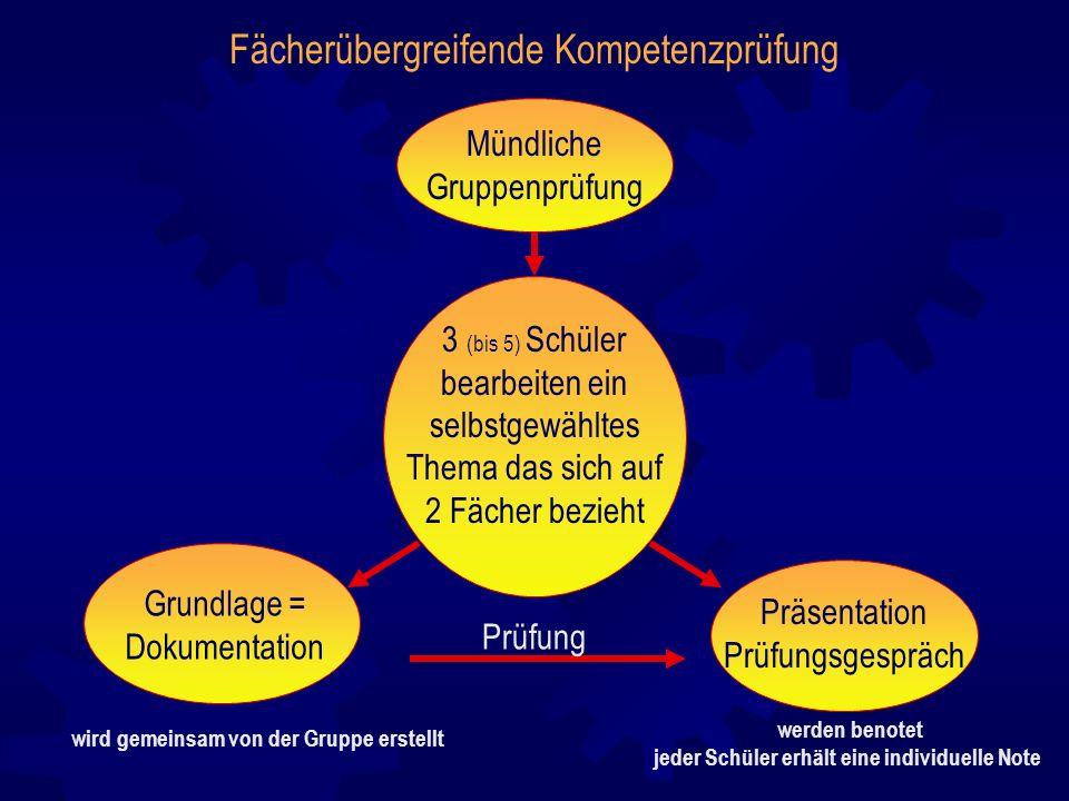 Fächerübergreifende Kompetenzprüfung Mündliche Gruppenprüfung 3 (bis 5) Schüler bearbeiten ein selbstgewähltes Thema das sich auf 2 Fächer bezieht Prä