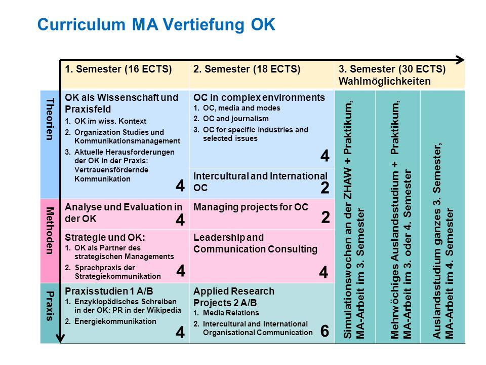 Curriculum MA Vertiefung OK 1.Semester (16 ECTS)2.