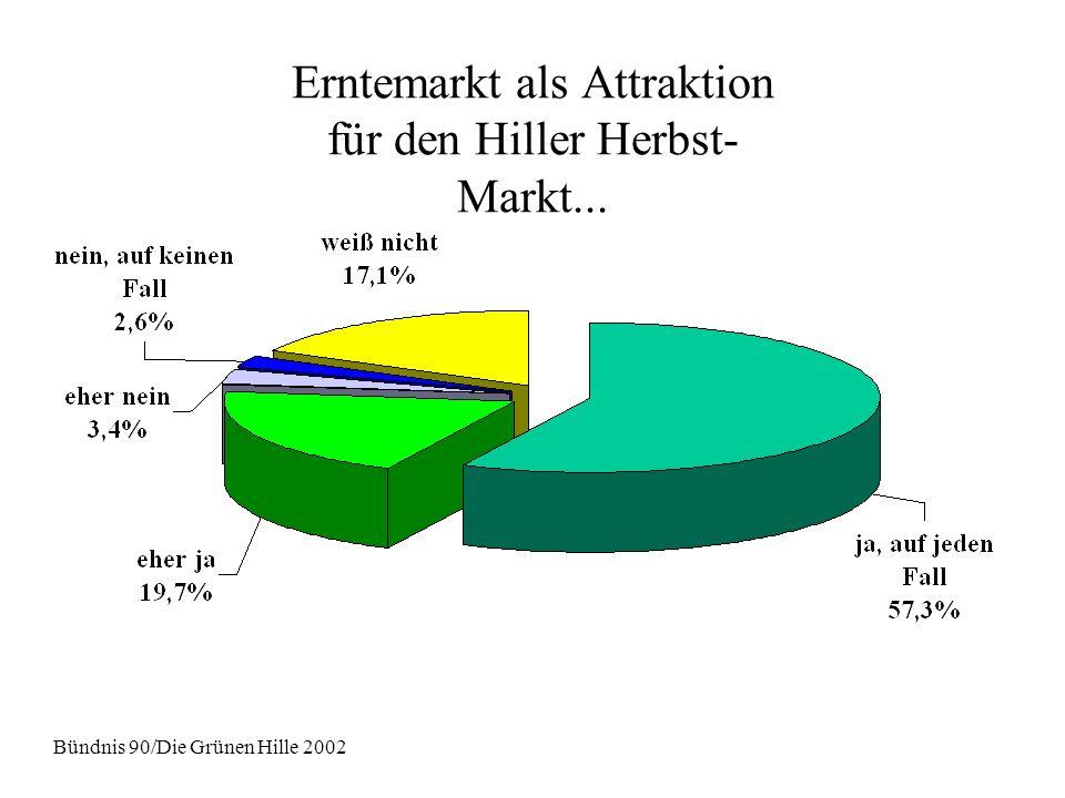 Erntemarkt als Attraktion für den Hiller Herbst- Markt... Bündnis 90/Die Grünen Hille 2002