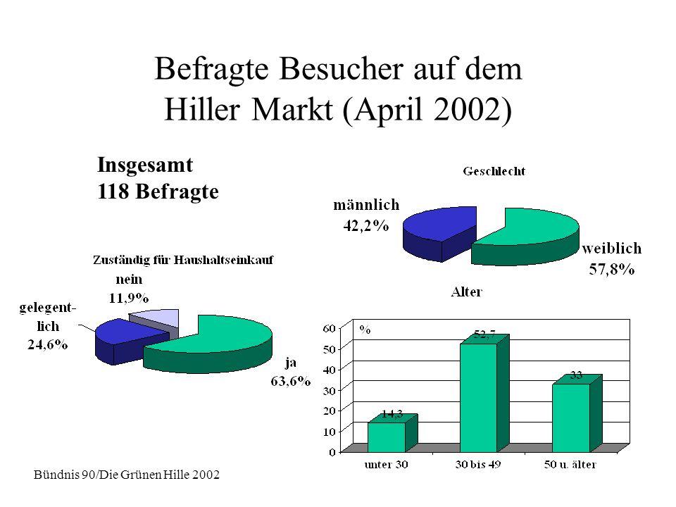 Befragte Besucher auf dem Hiller Markt (April 2002) Insgesamt 118 Befragte Bündnis 90/Die Grünen Hille 2002