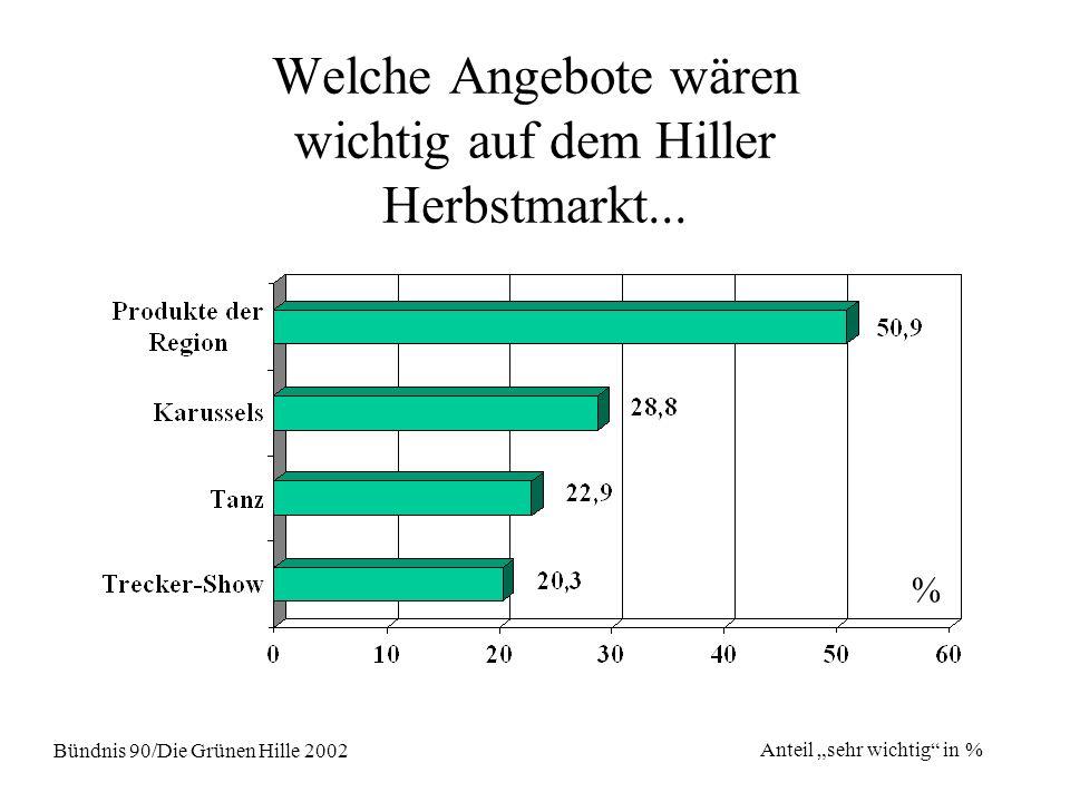 Welche Angebote wären wichtig auf dem Hiller Herbstmarkt... Bündnis 90/Die Grünen Hille 2002 Anteil sehr wichtig in % %