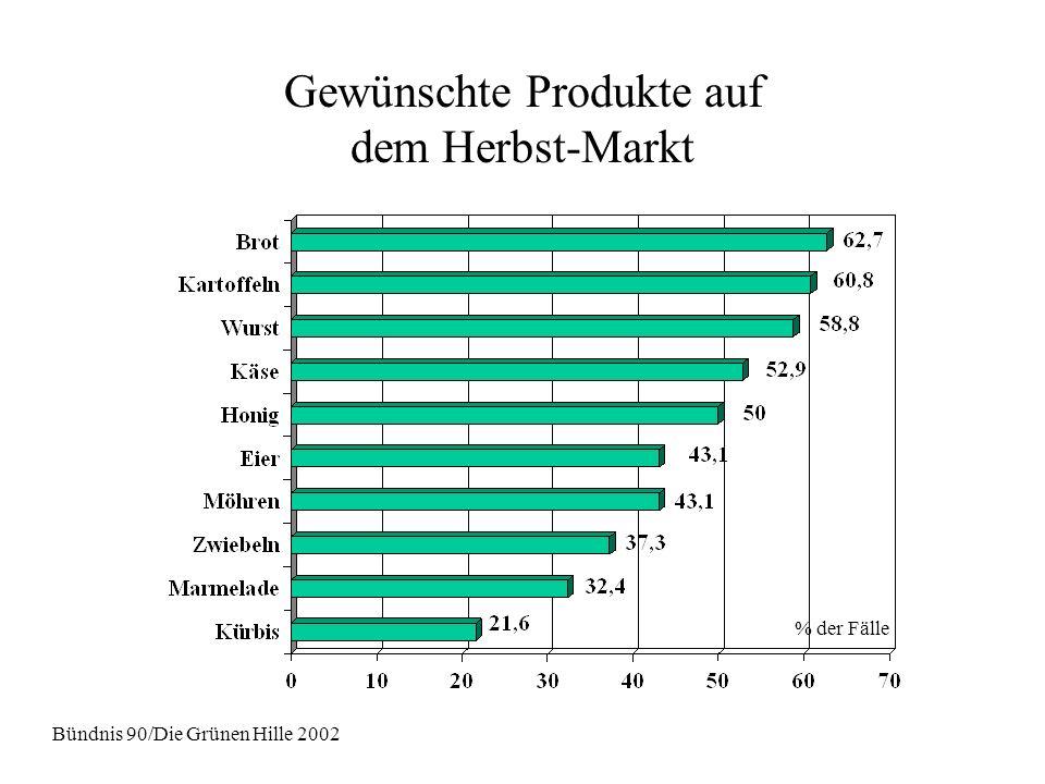 Gewünschte Produkte auf dem Herbst-Markt % der Fälle Bündnis 90/Die Grünen Hille 2002