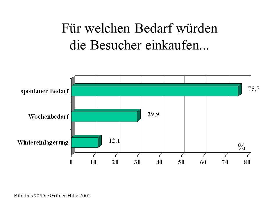 Für welchen Bedarf würden die Besucher einkaufen... Bündnis 90/Die Grünen Hille 2002 %