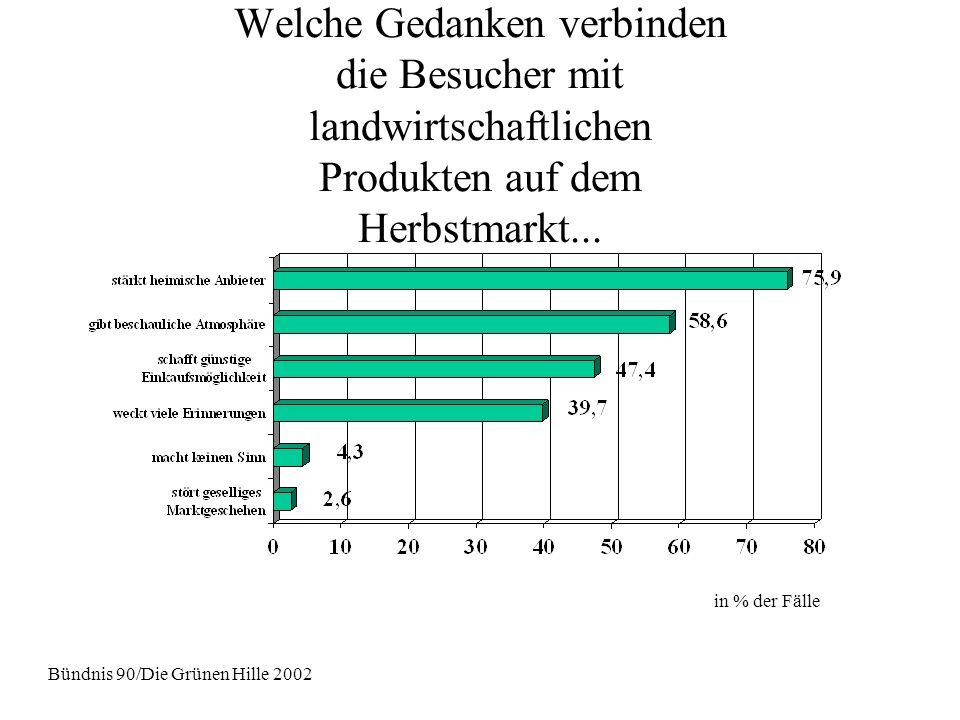 Welche Gedanken verbinden die Besucher mit landwirtschaftlichen Produkten auf dem Herbstmarkt... Bündnis 90/Die Grünen Hille 2002 in % der Fälle
