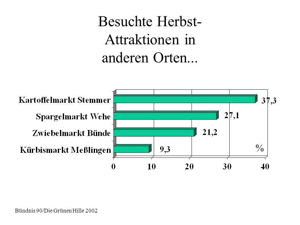 Besuchte Herbst- Attraktionen in anderen Orten... Bündnis 90/Die Grünen Hille 2002 %