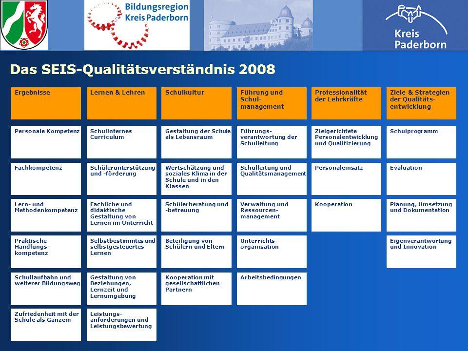 Das SEIS-Qualitätsverständnis 2008 ErgebnisseLernen & Lehren Praktische Handlungs- kompetenz Personale Kompetenz Fachkompetenz Lern- und Methodenkompe