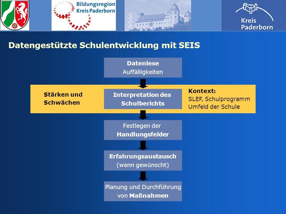 Datengestützte Schulentwicklung mit SEIS Interpretation des Schulberichts Kontext: SLEF, Schulprogramm Umfeld der Schule Festlegen der Handlungsfelder
