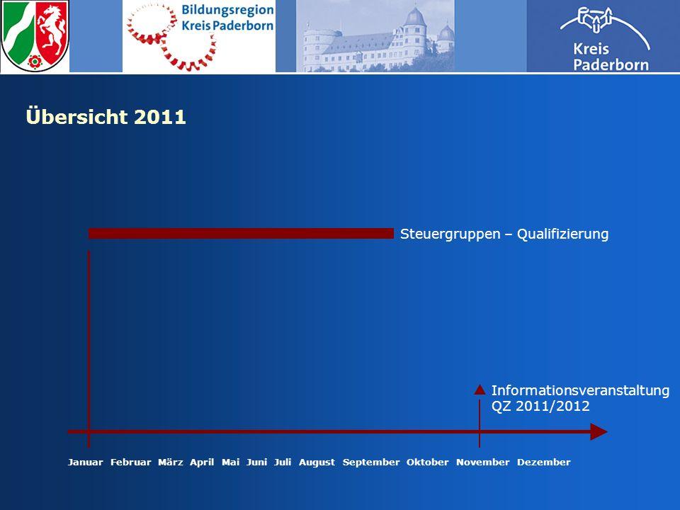 Januar Februar März April Mai Juni Juli August September Oktober November Dezember Steuergruppen – Qualifizierung Informationsveranstaltung QZ 2011/20