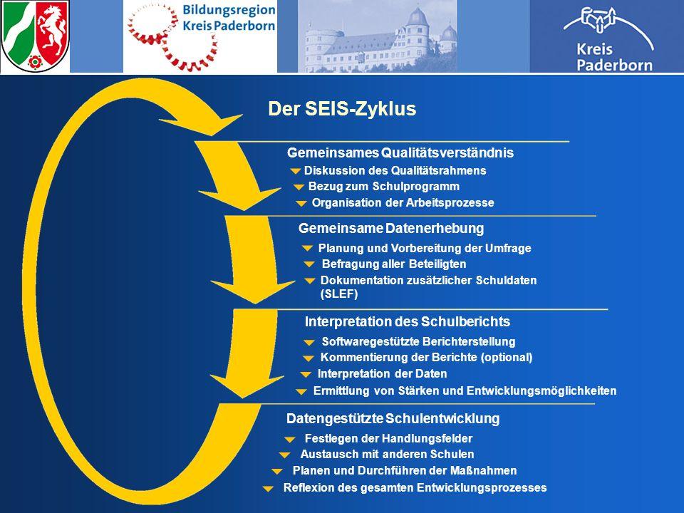 Das SEIS-Qualitätsverständnis In sechs Qualitätsbereichen und anhand von 29 Kriterien wird der Blick auf die entscheidenden Ausschnitte schulischer Arbeit gelenkt.