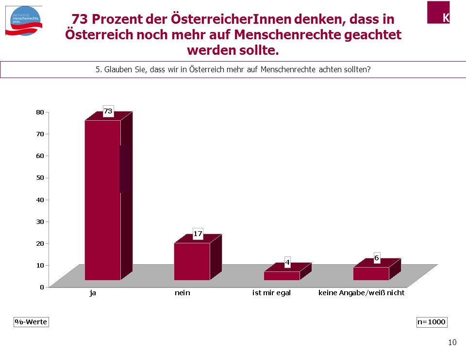 10 5.Glauben Sie, dass wir in Österreich mehr auf Menschenrechte achten sollten.