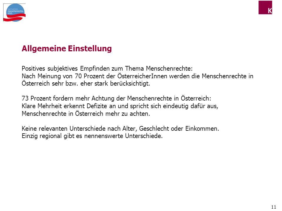 11 Allgemeine Einstellung Positives subjektives Empfinden zum Thema Menschenrechte: Nach Meinung von 70 Prozent der ÖsterreicherInnen werden die Menschenrechte in Österreich sehr bzw.