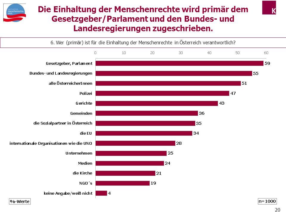 20 6.Wer (primär) ist für die Einhaltung der Menschenrechte in Österreich verantwortlich.