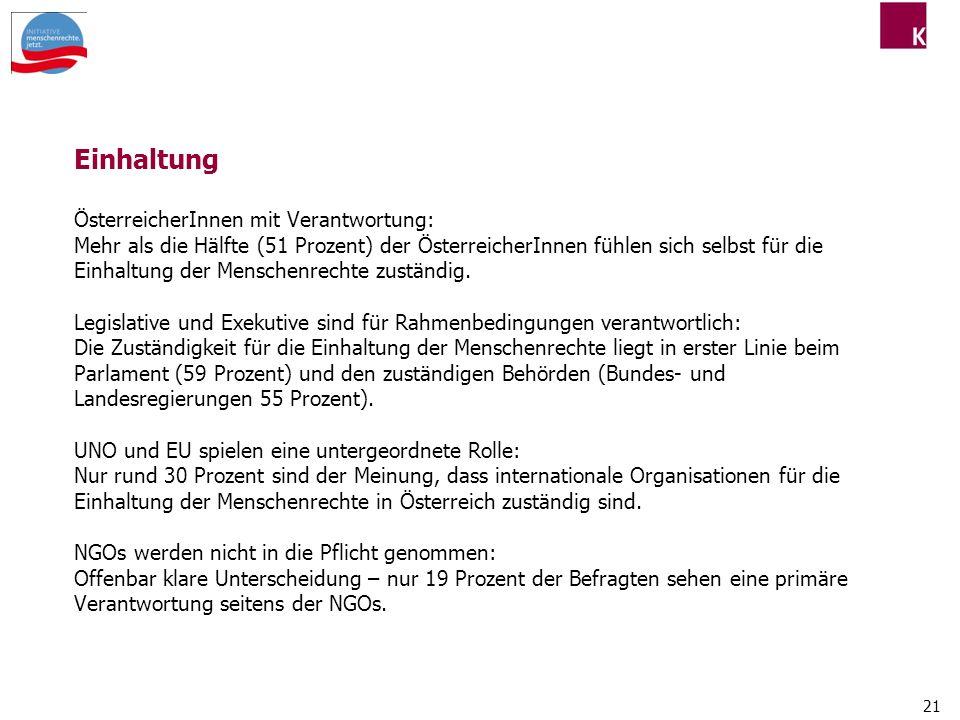 21 Einhaltung ÖsterreicherInnen mit Verantwortung: Mehr als die Hälfte (51 Prozent) der ÖsterreicherInnen fühlen sich selbst für die Einhaltung der Menschenrechte zuständig.