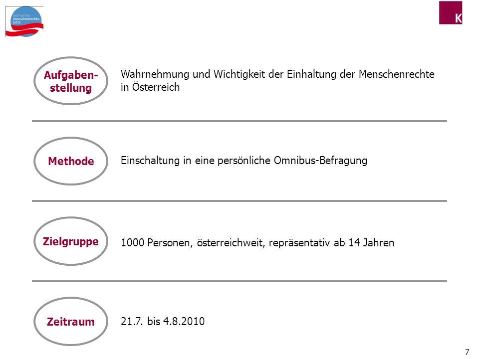 7 Wahrnehmung und Wichtigkeit der Einhaltung der Menschenrechte in Österreich Aufgaben- stellung Einschaltung in eine persönliche Omnibus-Befragung Methode 1000 Personen, österreichweit, repräsentativ ab 14 Jahren Zielgruppe 21.7.