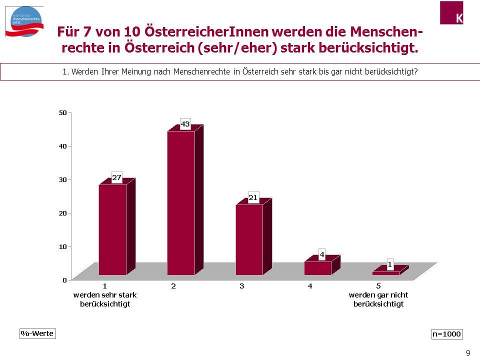 9 1. Werden Ihrer Meinung nach Menschenrechte in Österreich sehr stark bis gar nicht berücksichtigt? Für 7 von 10 ÖsterreicherInnen werden die Mensche