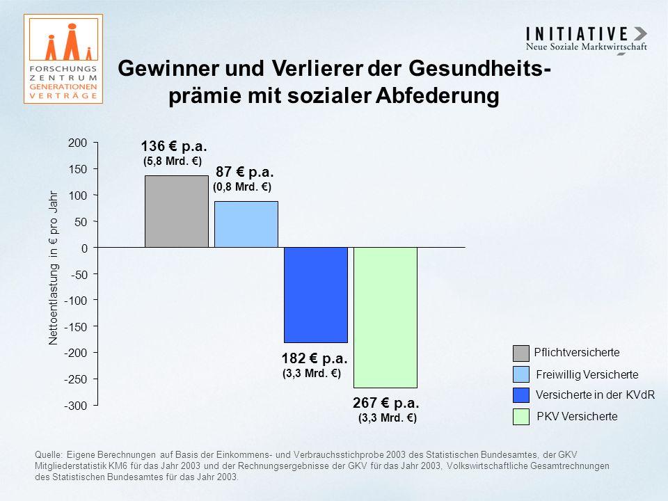 Gewinner und Verlierer der Gesundheits- prämie mit sozialer Abfederung Quelle: Eigene Berechnungen auf Basis der Einkommens- und Verbrauchsstichprobe