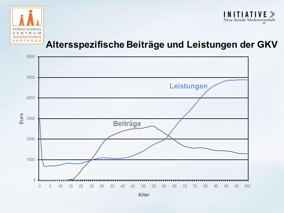 Altersspezifische Beiträge und Leistungen der GKV 0 1000 2000 3000 4000 5000 6000 05101520253035404550556065707580859095100 Alter Euro Beiträge Leistu