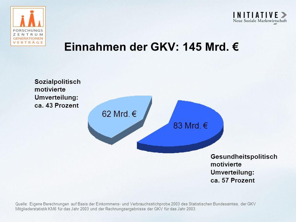 Einnahmen der GKV: 145 Mrd. Gesundheitspolitisch motivierte Umverteilung: ca. 57 Prozent Quelle: Eigene Berechnungen auf Basis der Einkommens- und Ver
