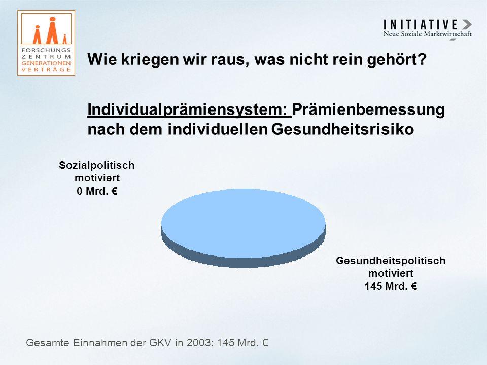 Wie kriegen wir raus, was nicht rein gehört? Sozialpolitisch motiviert 0 Mrd. Gesundheitspolitisch motiviert 145 Mrd. Gesamte Einnahmen der GKV in 200
