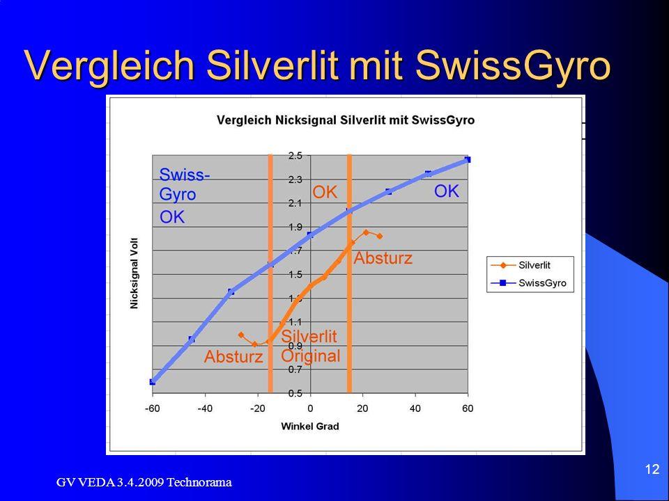 GV VEDA 3.4.2009 Technorama 12 Vergleich Silverlit mit SwissGyro