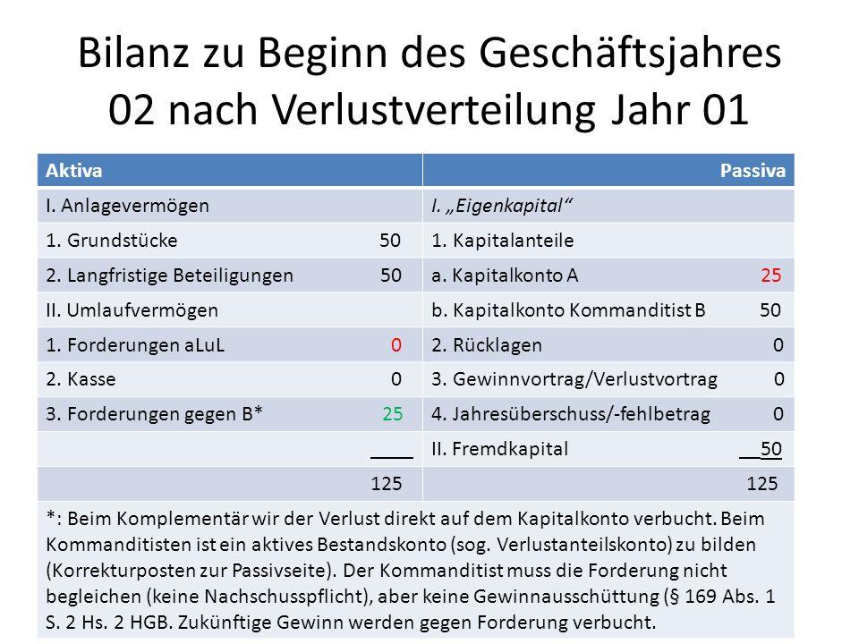 Bilanz zu Beginn des Geschäftsjahres 02 nach Verlustverteilung Jahr 01 AktivaPassiva I.