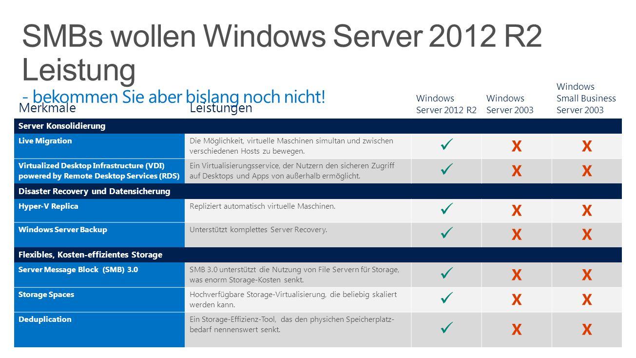 MerkmaleLeistungen Windows Server 2012 R2 Windows Server 2003 Windows Small Business Server 2003 Server Konsolidierung Live Migration Die Möglichkeit,