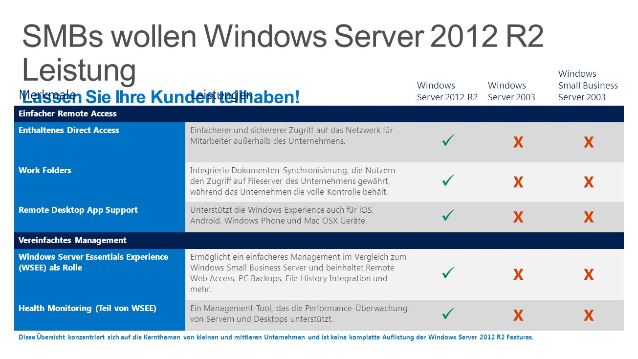 MerkmaleLeistungen Windows Server 2012 R2 Windows Server 2003 Windows Small Business Server 2003 Einfacher Remote Access Enthaltenes Direct Access Einfacherer und sichererer Zugriff auf das Netzwerk für Mitarbeiter außerhalb des Unternehmens.