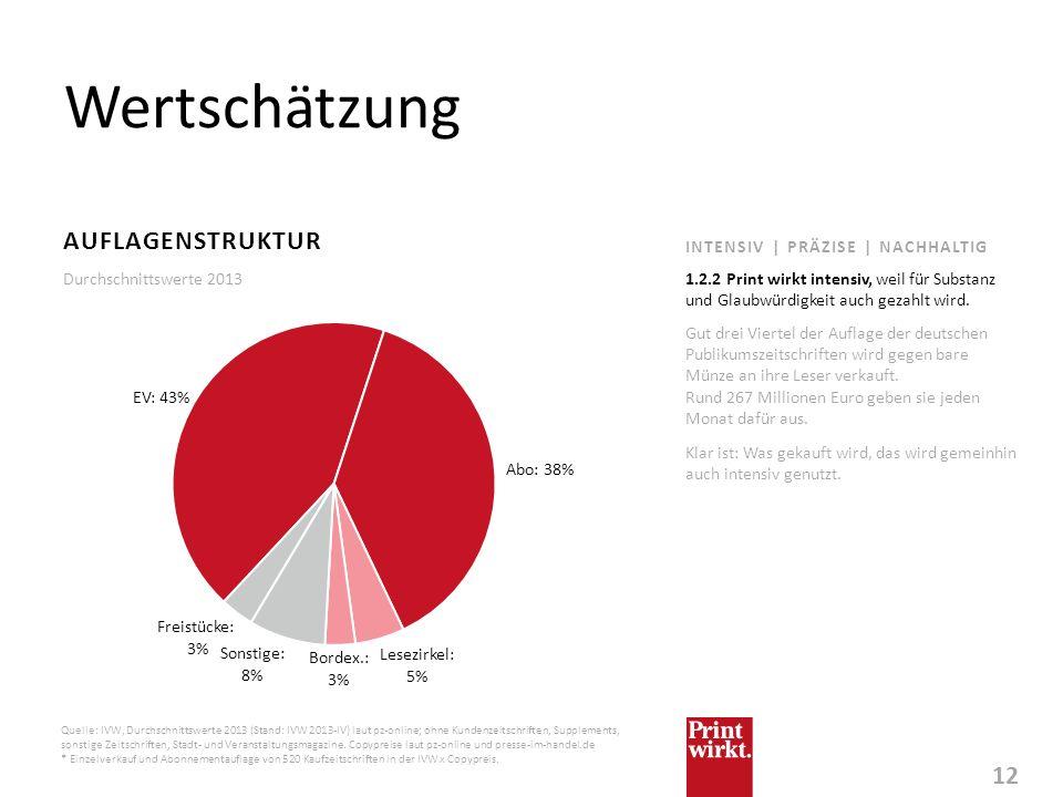 12 INTENSIV | PRÄZISE | NACHHALTIG Wertschätzung AUFLAGENSTRUKTUR Gut drei Viertel der Auflage der deutschen Publikumszeitschriften wird gegen bare Mü