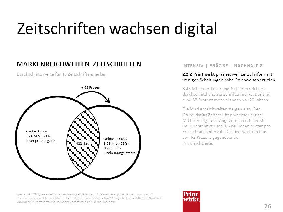 26 INTENSIV | PRÄZISE | NACHHALTIG Zeitschriften wachsen digital MARKENREICHWEITEN ZEITSCHRIFTEN 3,48 Millionen Leser und Nutzer erreicht die durchsch