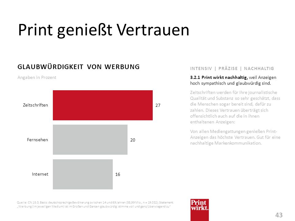 43 INTENSIV | PRÄZISE | NACHHALTIG Print genießt Vertrauen GLAUBWÜRDIGKEIT VON WERBUNG Zeitschriften werden für ihre journalistische Qualität und Subs