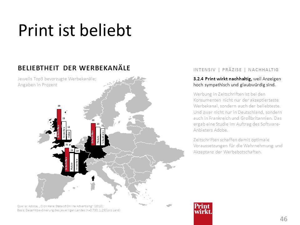 46 INTENSIV | PRÄZISE | NACHHALTIG Print ist beliebt BELIEBTHEIT DER WERBEKANÄLE Quelle: Adobe, Click Here: State of Online Advertising (2012); Basis: