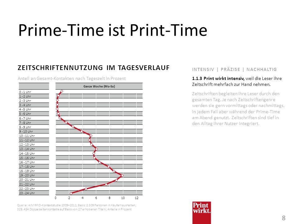 8 INTENSIV | PRÄZISE | NACHHALTIG Prime-Time ist Print-Time ZEITSCHRIFTENNUTZUNG IM TAGESVERLAUF Zeitschriften begleiten ihre Leser durch den gesamten