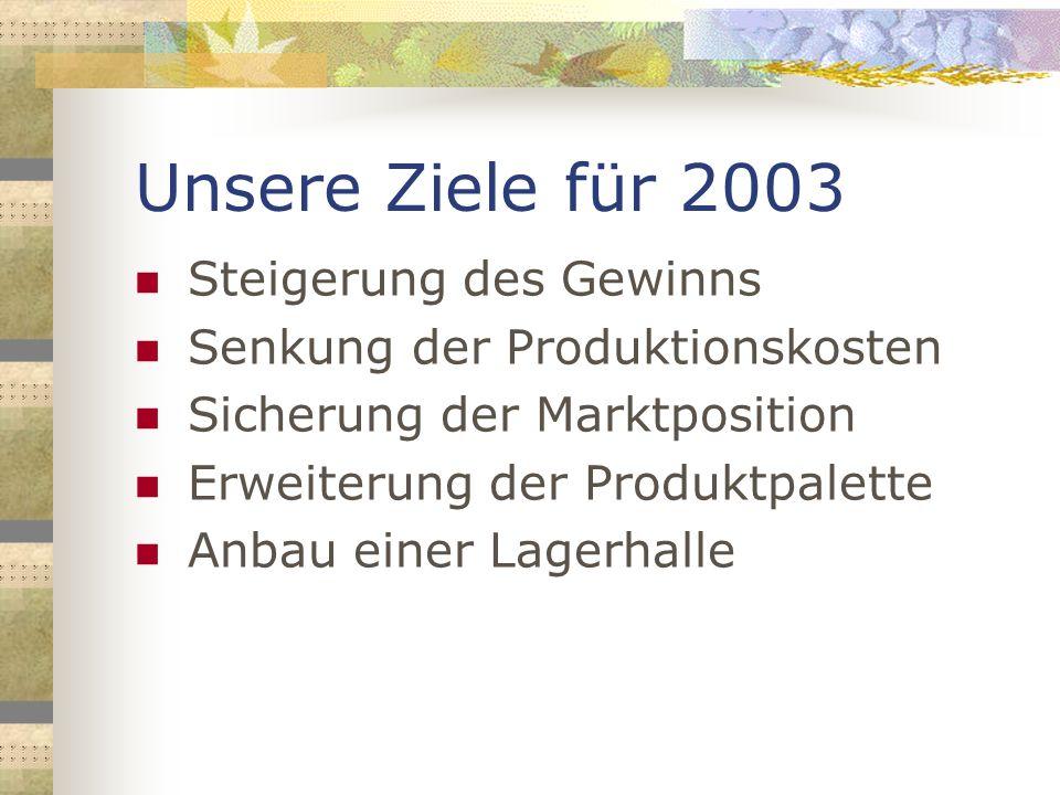Unsere Ziele für 2003 Steigerung des Gewinns Senkung der Produktionskosten Sicherung der Marktposition Erweiterung der Produktpalette Anbau einer Lage
