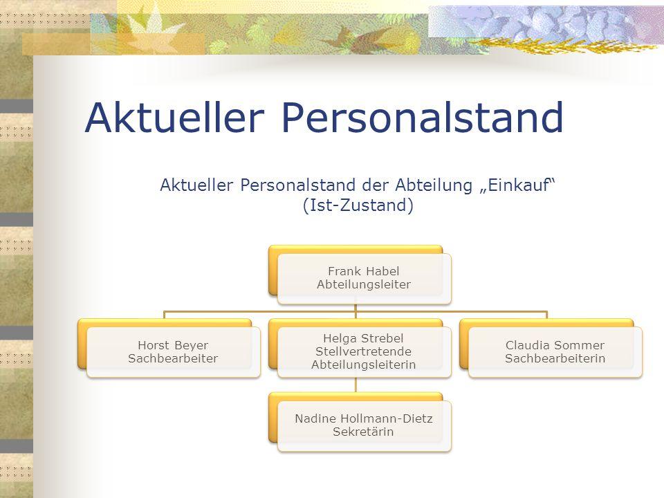 Aktueller Personalstand Frank Habel Abteilungsleiter Horst Beyer Sachbearbeiter Helga Strebel Stellvertretende Abteilungsleiterin Nadine Hollmann-Diet