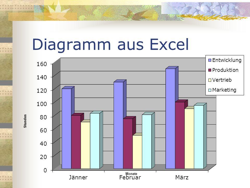 Diagramm aus Excel