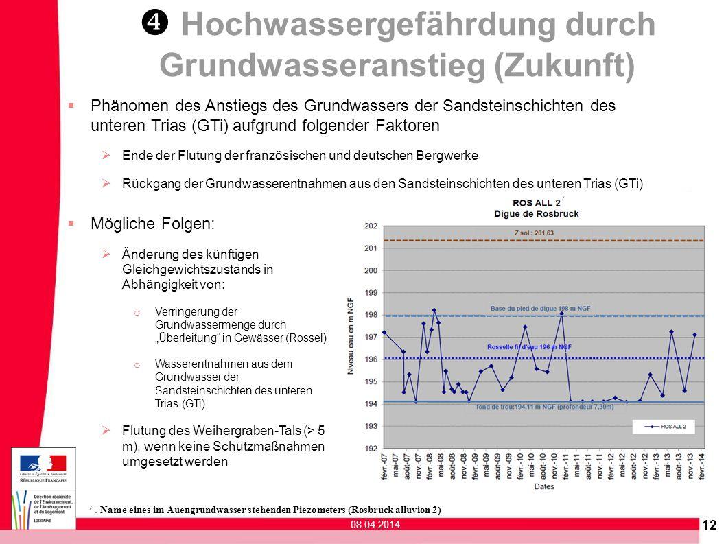 12 Phänomen des Anstiegs des Grundwassers der Sandsteinschichten des unteren Trias (GTi) aufgrund folgender Faktoren Ende der Flutung der französische
