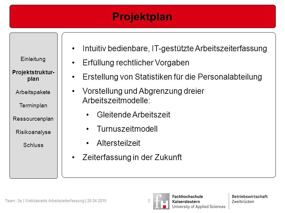 Arbeitspakete Einleitung Projektstruktur- plan Arbeitspakete Terminplan Ressourcenplan Risikoanalyse Schluss 3a.1Projektmanagement (Ap-V.: Sadikow) 3a.2Analyse (Ap-V.: Balzer, Sadikow) 3a.3Entwurf (Ap-V.: Pshul) 3a.4Implementierung (Ap-V.: Hnatiw) 3a.5Test (Ap-V.: Balzer) 3a.6Dokumentation (Ap-V.: Frei) Team: 3a | Webbasierte Arbeitszeiterfassung | 26.04.20104
